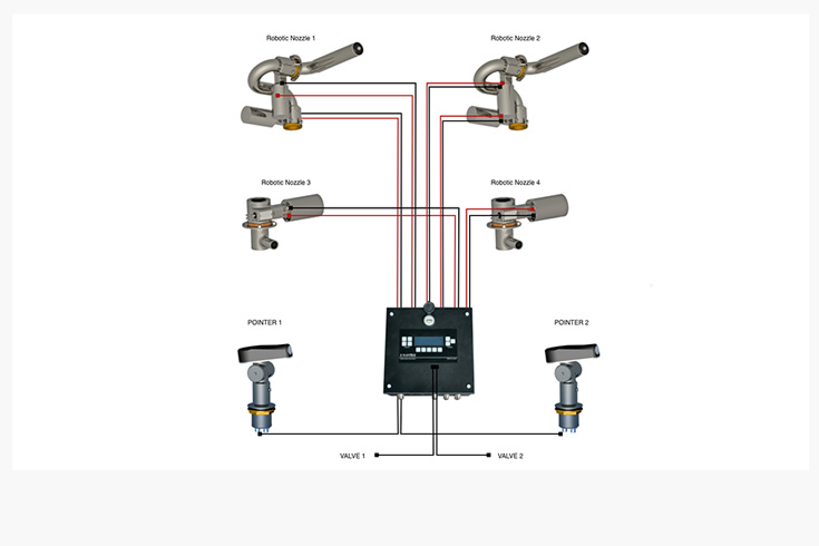 Example of a networked robotic nozzle system controlled by a single PLC. Image courtesy of Unifire AB.
