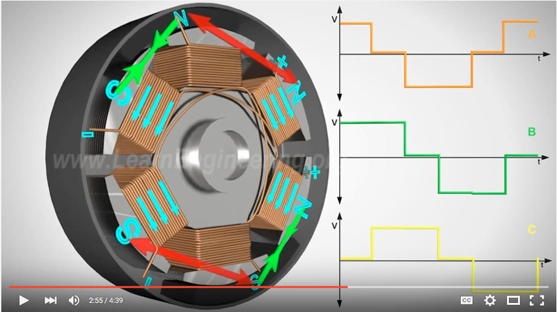 Why Unifire Uses Brushless (BLDC) Motors in its Robotic Nozzles
